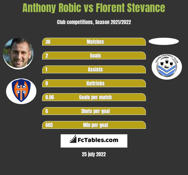 Anthony Robic vs Florent Stevance h2h player stats