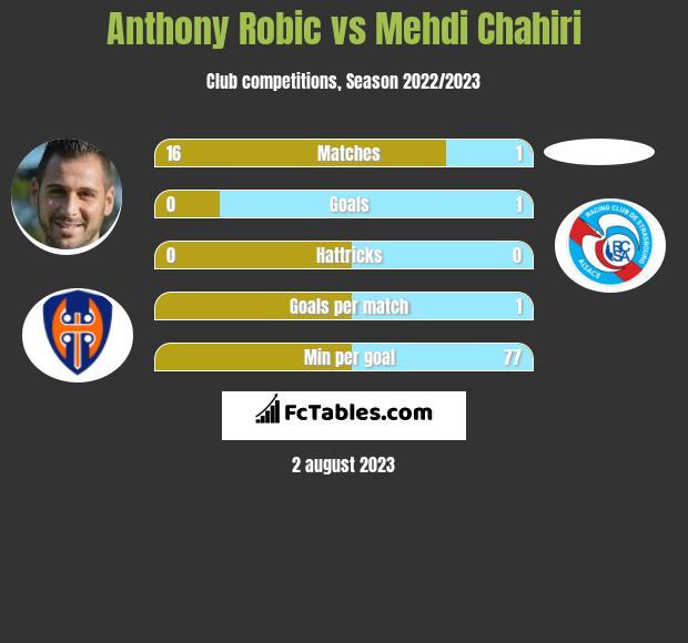 Anthony Robic vs Mehdi Chahiri h2h player stats