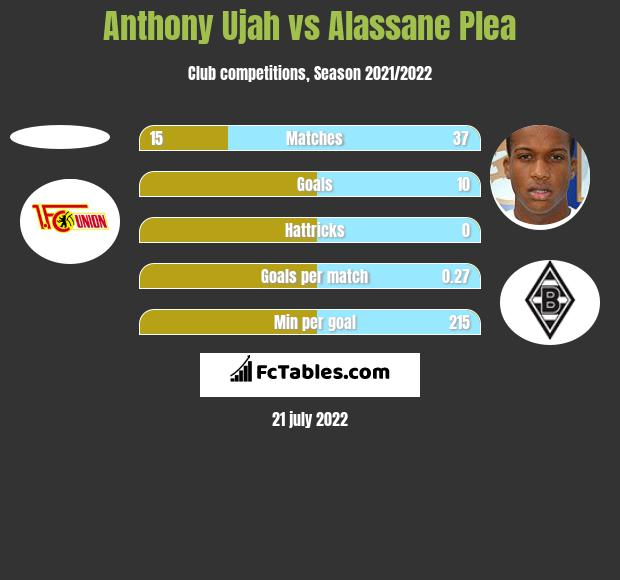 Anthony Ujah vs Alassane Plea h2h player stats