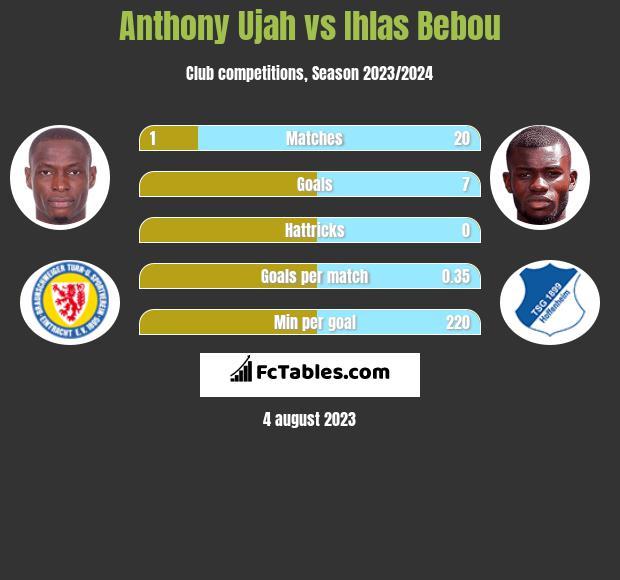 Anthony Ujah vs Ihlas Bebou h2h player stats