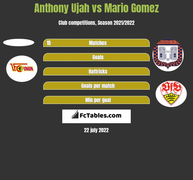 Anthony Ujah vs Mario Gomez h2h player stats