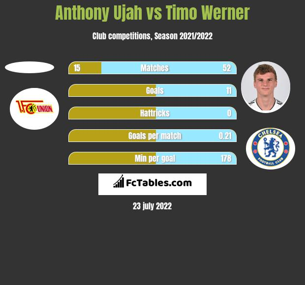 Anthony Ujah vs Timo Werner h2h player stats