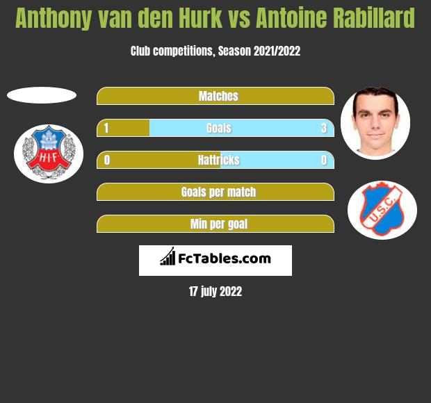 Anthony van den Hurk vs Antoine Rabillard h2h player stats