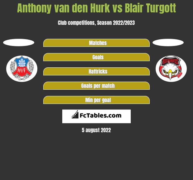 Anthony van den Hurk vs Blair Turgott h2h player stats