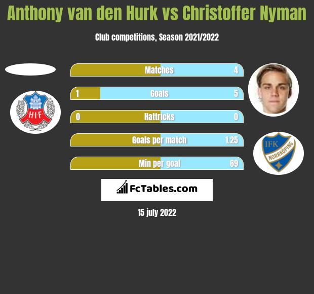 Anthony van den Hurk vs Christoffer Nyman h2h player stats