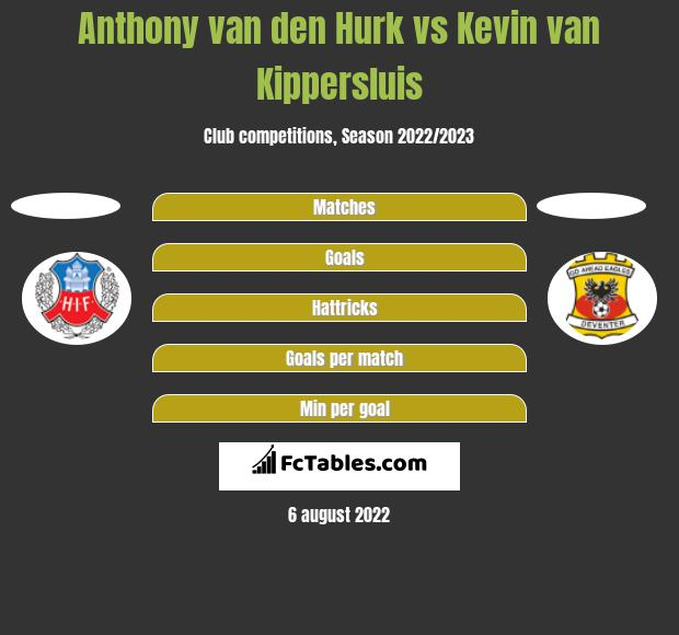 Anthony van den Hurk vs Kevin van Kippersluis h2h player stats