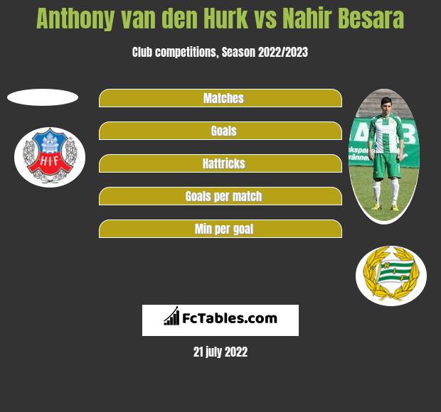 Anthony van den Hurk vs Nahir Besara h2h player stats