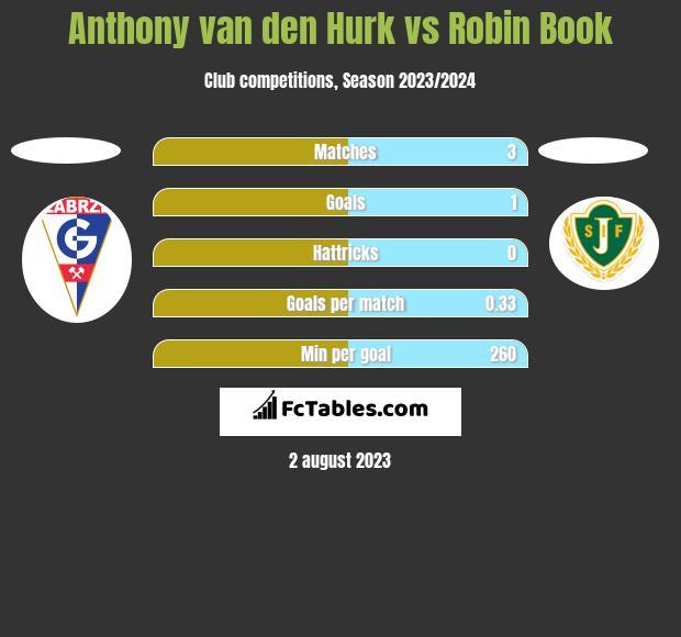 Anthony van den Hurk vs Robin Book h2h player stats
