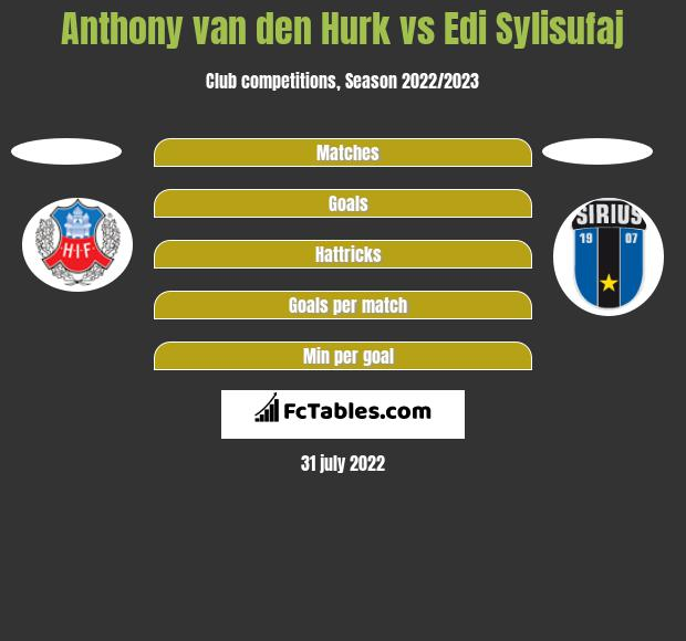 Anthony van den Hurk vs Edi Sylisufaj h2h player stats