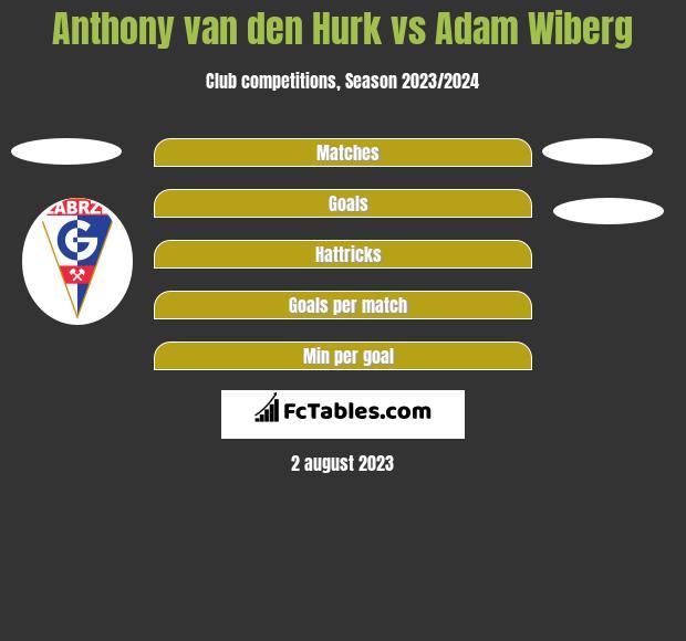 Anthony van den Hurk vs Adam Wiberg h2h player stats