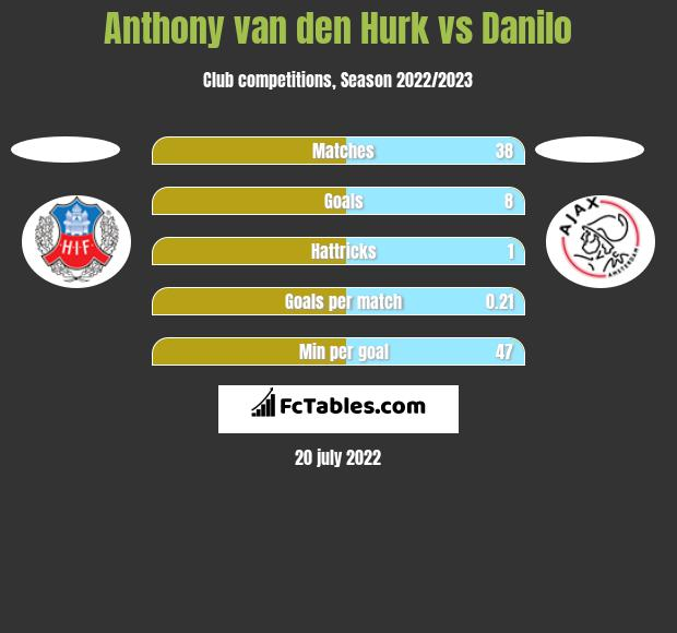 Anthony van den Hurk vs Danilo h2h player stats