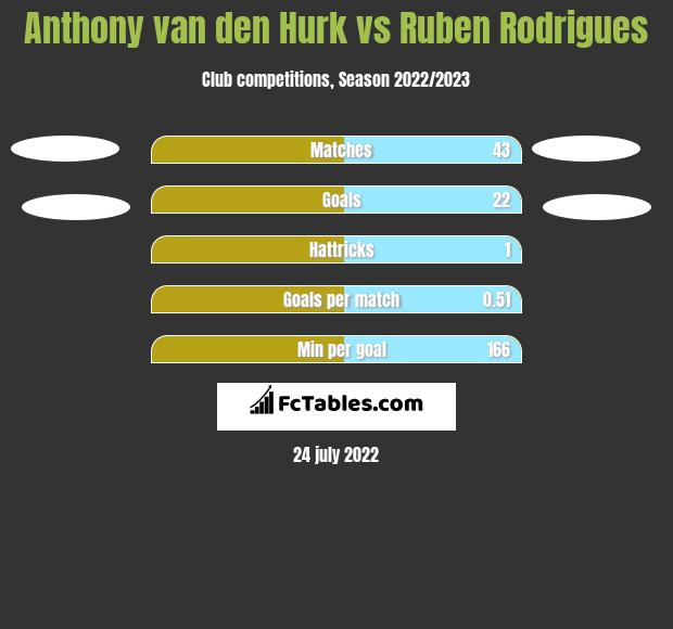 Anthony van den Hurk vs Ruben Rodrigues h2h player stats