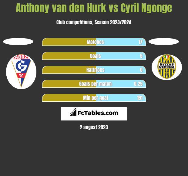 Anthony van den Hurk vs Cyril Ngonge h2h player stats