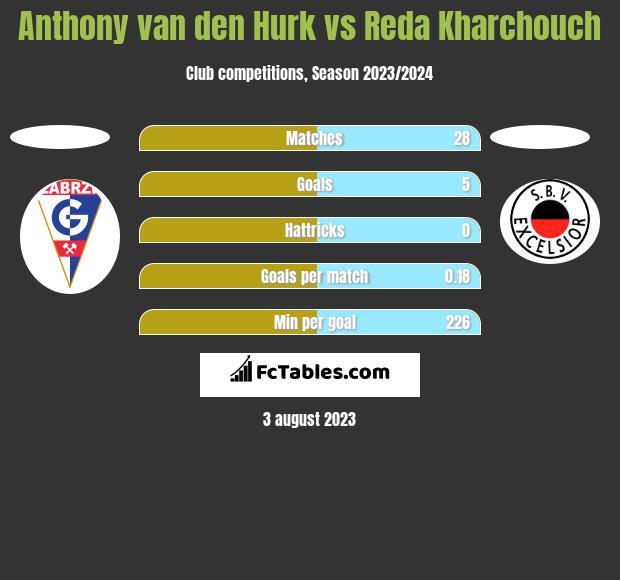 Anthony van den Hurk vs Reda Kharchouch h2h player stats
