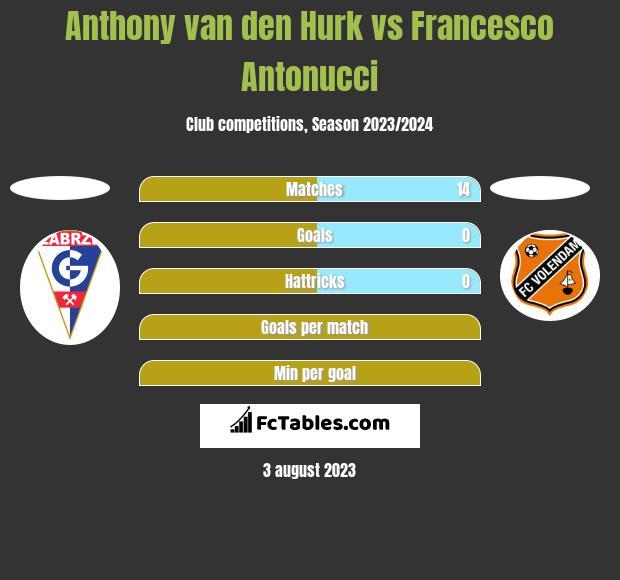 Anthony van den Hurk vs Francesco Antonucci h2h player stats