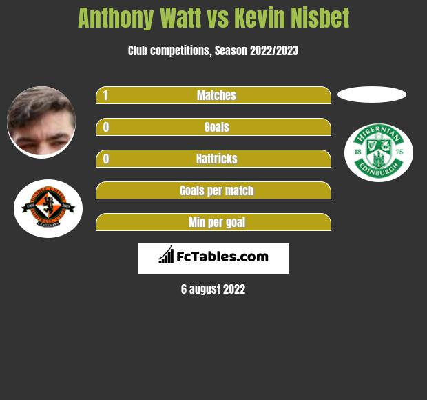 Anthony Watt vs Kevin Nisbet h2h player stats