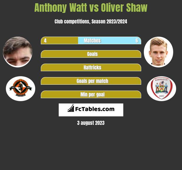 Anthony Watt vs Oliver Shaw h2h player stats