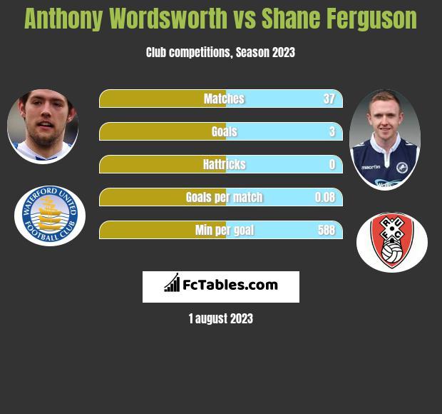 Anthony Wordsworth vs Shane Ferguson infographic