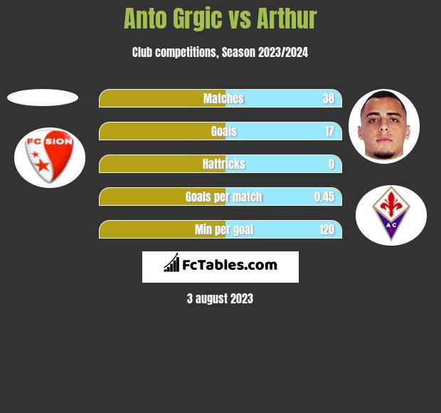 Anto Grgic vs Arthur h2h player stats