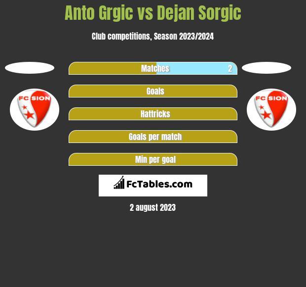 Anto Grgic vs Dejan Sorgic h2h player stats