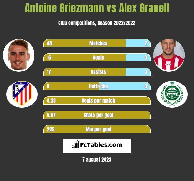 Antoine Griezmann vs Alex Granell h2h player stats