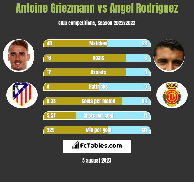 Antoine Griezmann vs Angel Rodriguez infographic