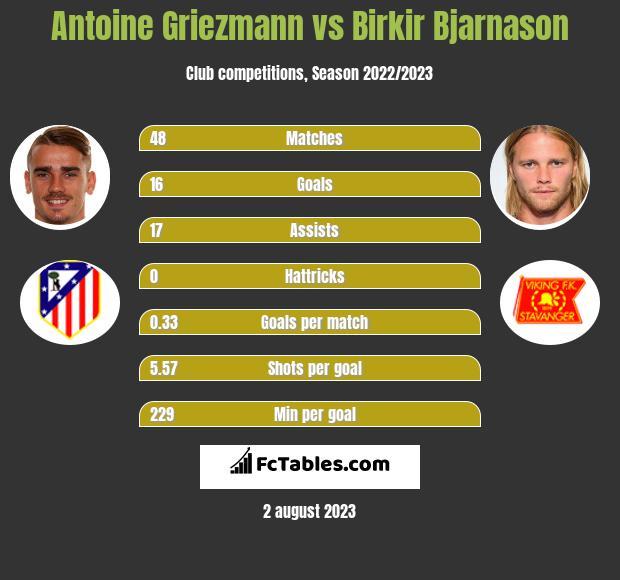 Antoine Griezmann vs Birkir Bjarnason h2h player stats