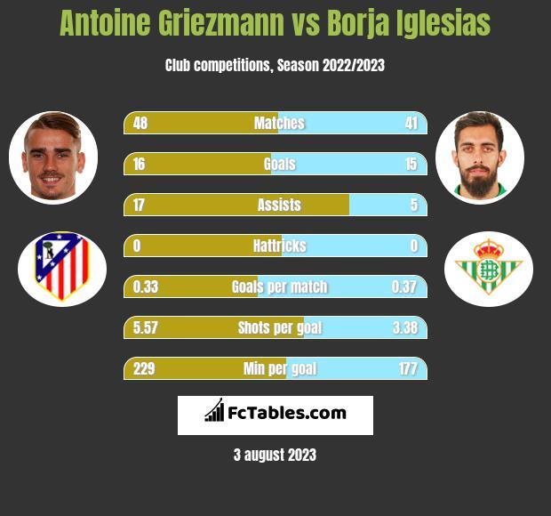 Antoine Griezmann vs Borja Iglesias h2h player stats
