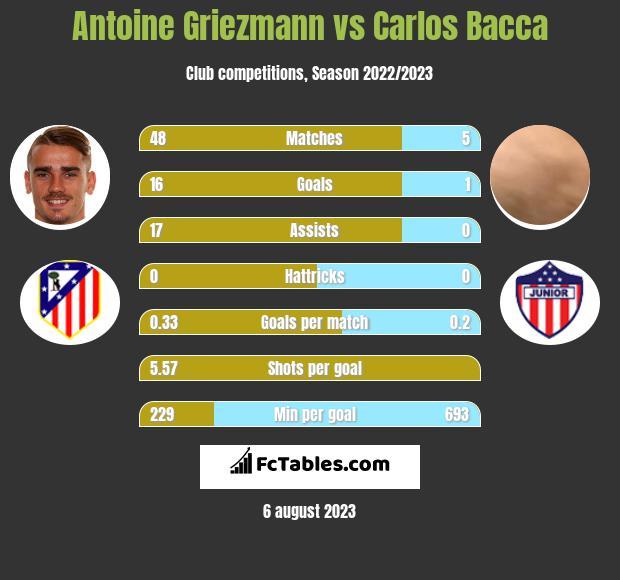 Antoine Griezmann vs Carlos Bacca h2h player stats