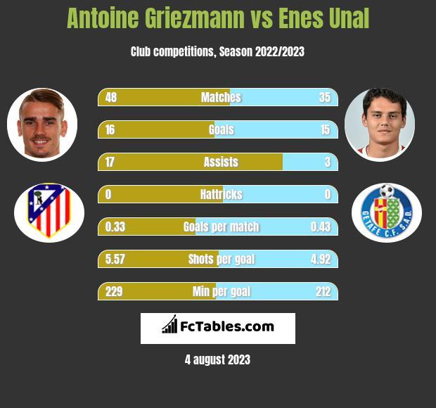 Antoine Griezmann vs Enes Unal h2h player stats
