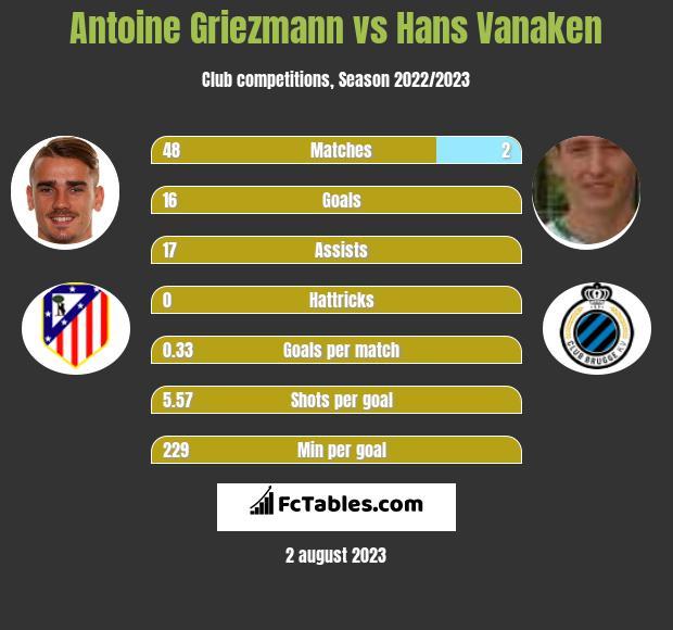 Antoine Griezmann vs Hans Vanaken infographic