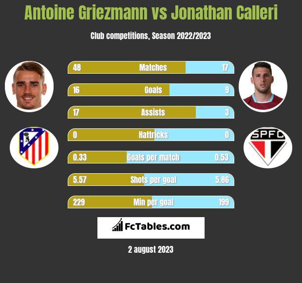 Antoine Griezmann vs Jonathan Calleri h2h player stats