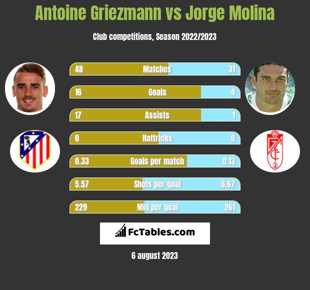 Antoine Griezmann vs Jorge Molina h2h player stats
