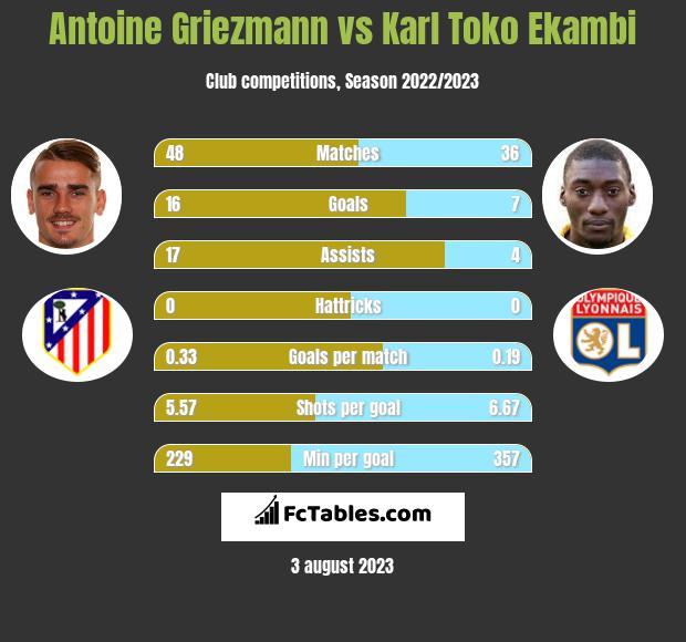 Antoine Griezmann vs Karl Toko Ekambi h2h player stats