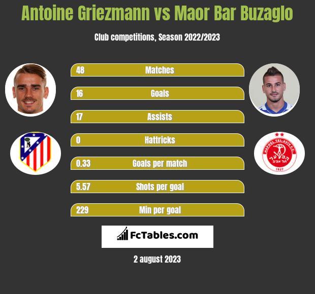 Antoine Griezmann vs Maor Bar Buzaglo h2h player stats