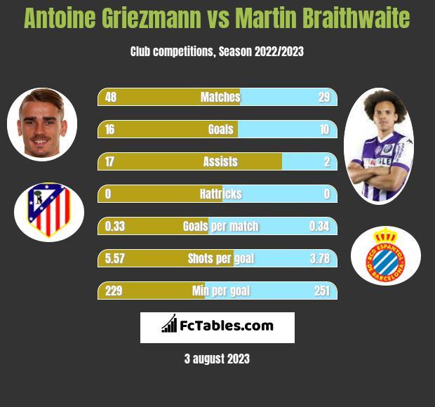 Antoine Griezmann vs Martin Braithwaite infographic