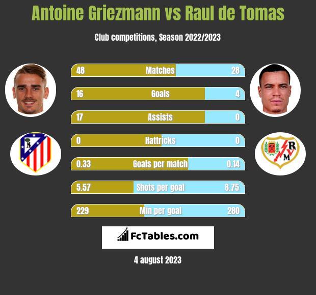 Antoine Griezmann vs Raul de Tomas h2h player stats