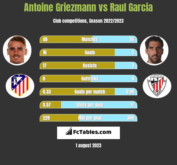 Antoine Griezmann vs Raul Garcia infographic