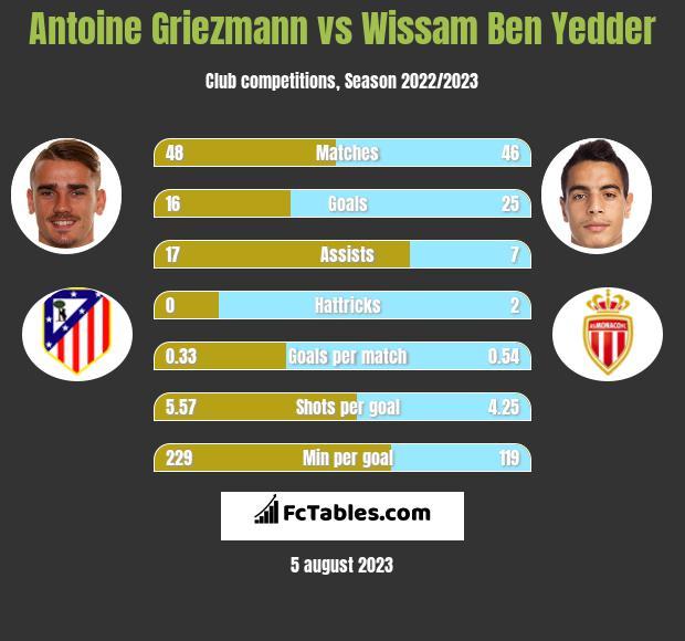 Antoine Griezmann vs Wissam Ben Yedder h2h player stats