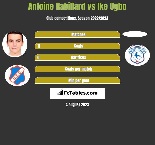 Antoine Rabillard vs Ike Ugbo h2h player stats