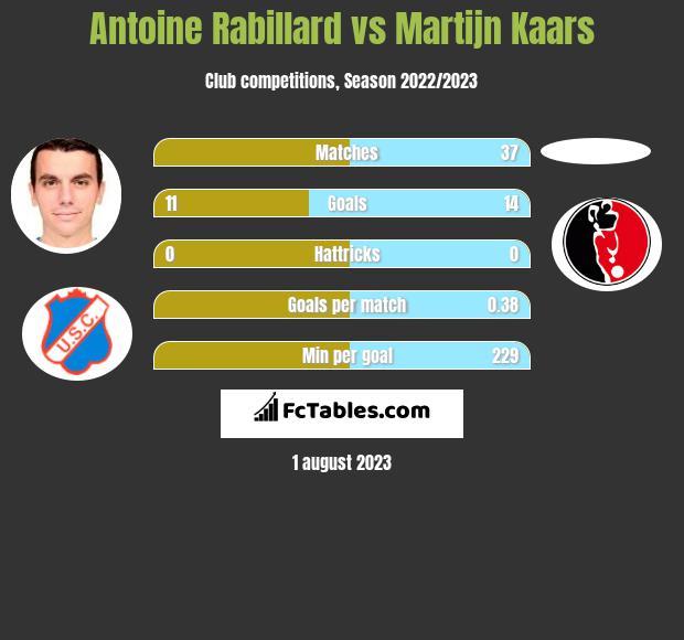 Antoine Rabillard vs Martijn Kaars h2h player stats