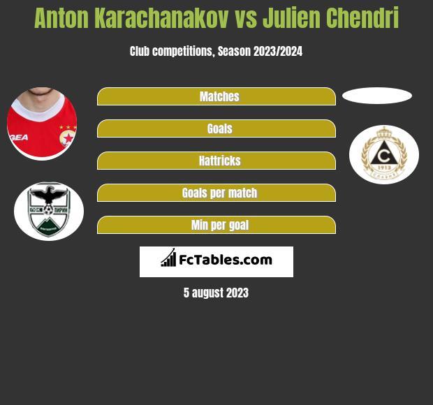 Anton Karachanakov vs Julien Chendri h2h player stats