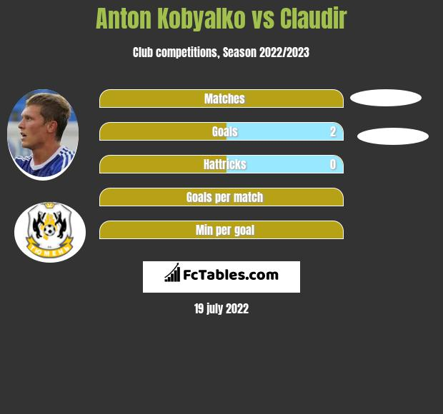 Anton Kobyalko vs Claudir h2h player stats