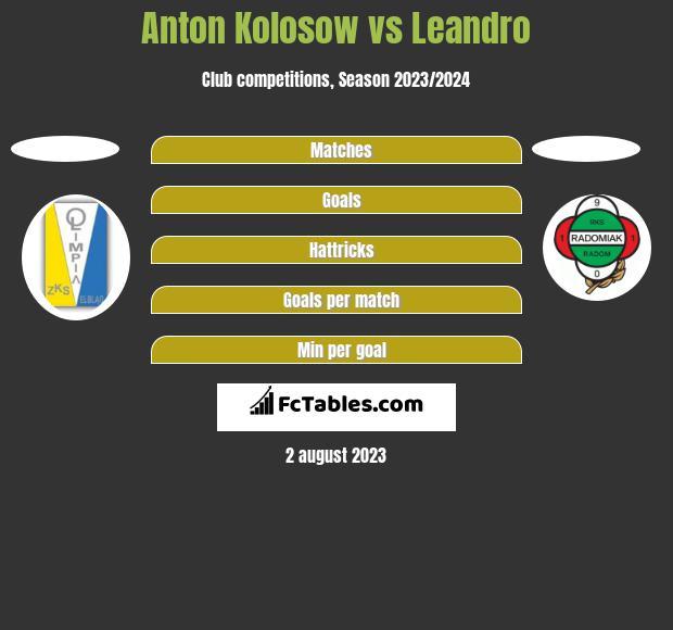 Anton Kolosow vs Leandro h2h player stats