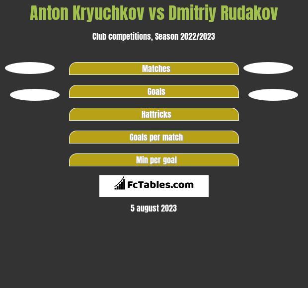 Anton Kryuchkov vs Dmitriy Rudakov h2h player stats