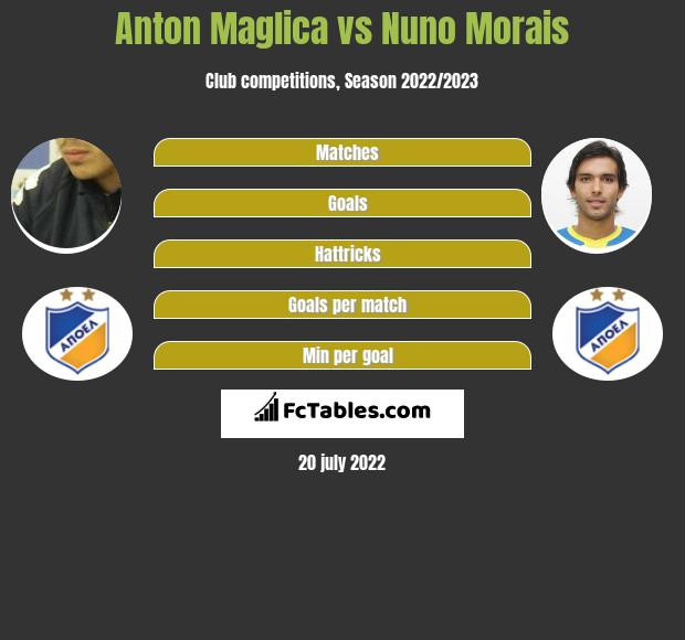 Anton Maglica vs Nuno Morais infographic
