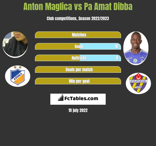 Anton Maglica vs Pa Amat Dibba h2h player stats