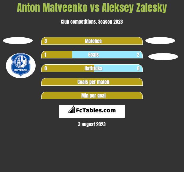 Anton Matveenko vs Aleksey Zalesky h2h player stats