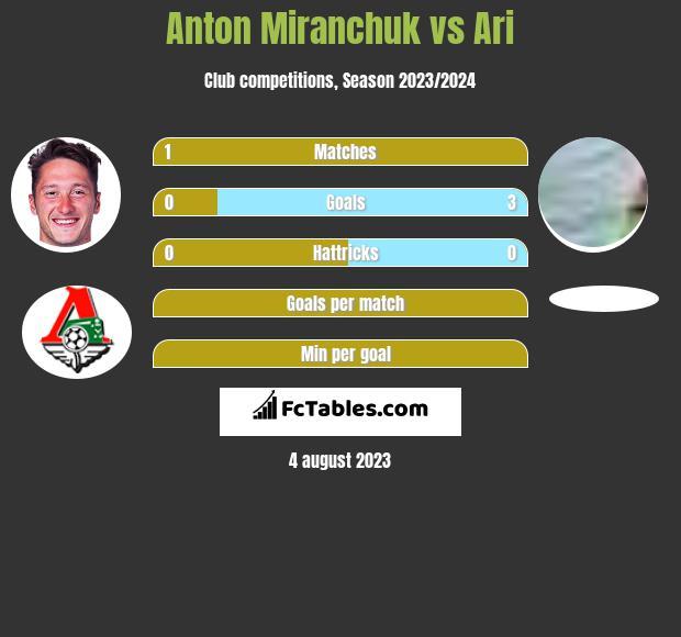 Anton Miranchuk vs Ari h2h player stats