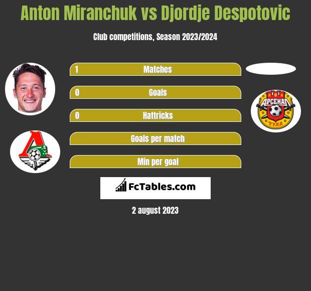 Anton Miranchuk vs Djordje Despotovic h2h player stats